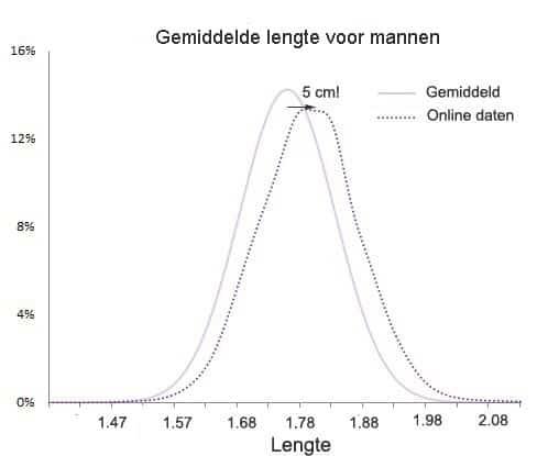 De lengte van online mannen