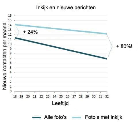 recensies datingsites Veenendaal